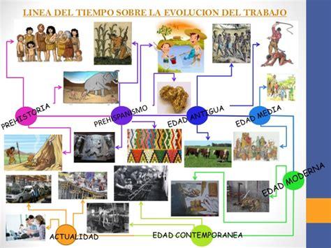 evolucin histrica trabajo y su desarrollo en linea tiempo sobre la evolucion trabajo