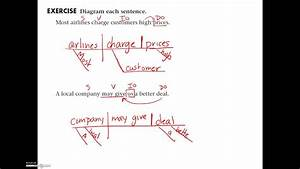 Wiring Diagram  12 How To Diagram Indirect Objects