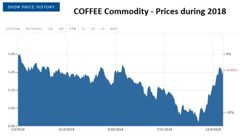About the coffee commodity forecast. Coffee Centre of Specialty Coffee, The Interview - Specialty Coffee Center