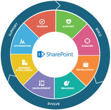 What is SharePoint and what can it do for your small