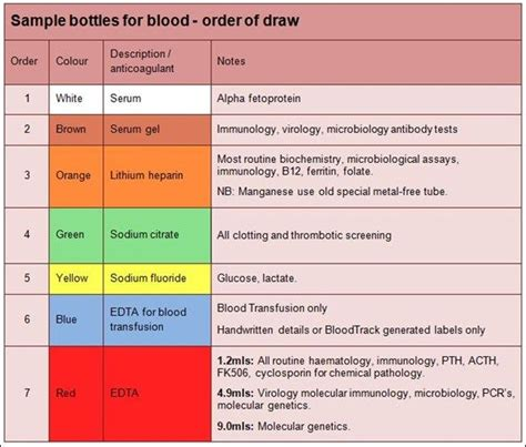 what color for bmp phlebotomy and tests chart blood tests requesting