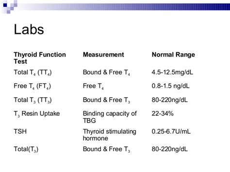 free t4 reference range thyroid disorders