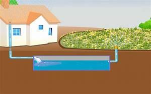 Recuperation Eau De Pluie : enterrer sa cuve de r cup ration d 39 eau de pluie dossier ~ Premium-room.com Idées de Décoration