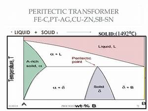 Chapter 3 Phase Diagram