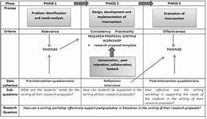 Design Research Process Of The Research Proposal Writing