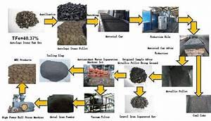 Iron Making Process Flowchart