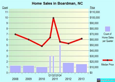 Boardman, North Carolina (nc 28438) Profile
