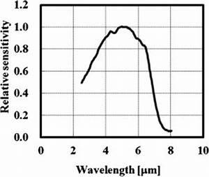 Room-temperature indium antimonide mid-infrared photodiode