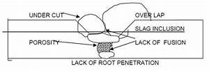 Welding Defects Diagram