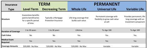 Life insurance protect us from unforeseen hazards or danger. Life Insurance - Corridor Benefits