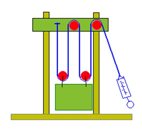 If you need to do a science project on simple machines or
