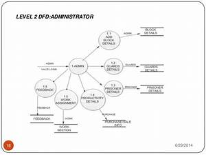 Use Case Diagram For Prison Management System
