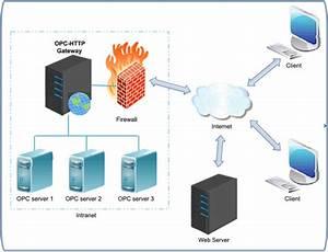 Opc- Gateway