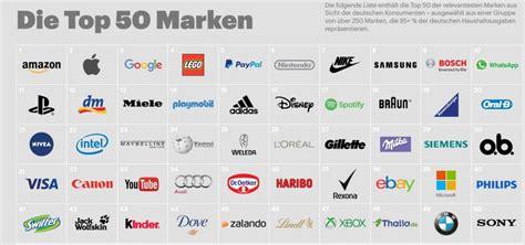 Das Sind Die Relevantesten Marken