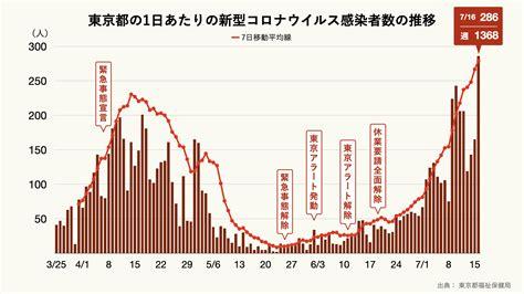 今日 の 東京 コロナ ウイルス 感染 者 数