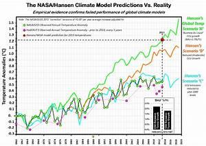 Hansen's 1988 Predictions | Open Mind