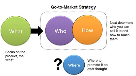 go to market plan my journey from being a writer to a marketing expert infornicle