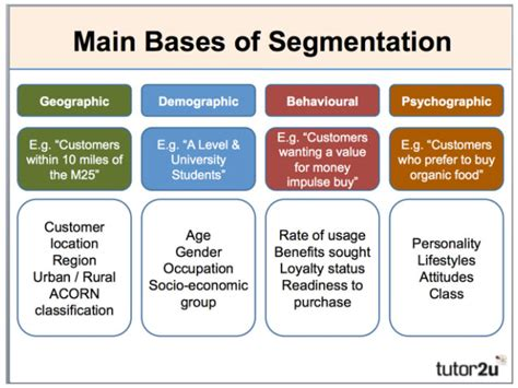 How To Segment Your Customers To Grow Revenue