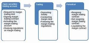 Interactive Brokers Forex Margin Call « Get Binary Options ...