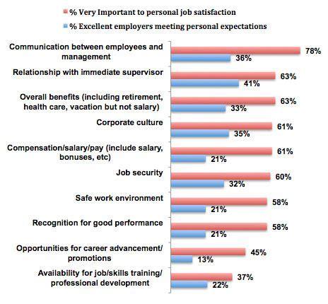 employee attitude survey questionnaire google search