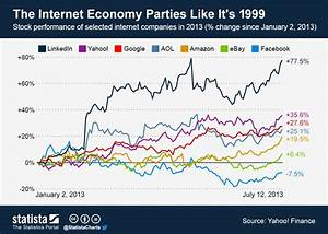 Stock Market Chart App Chart The Internet Economy Parties Like It 39 S 1999 Statista