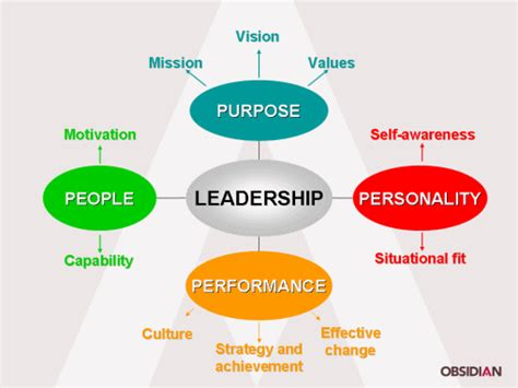 quotes  leadership model  quotes