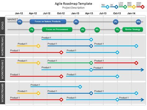 agile roadmap template  video
