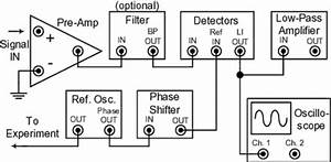 signal processor lock in amplifier With lockin amplifier