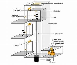 Hydraulic Elevators Basic Components