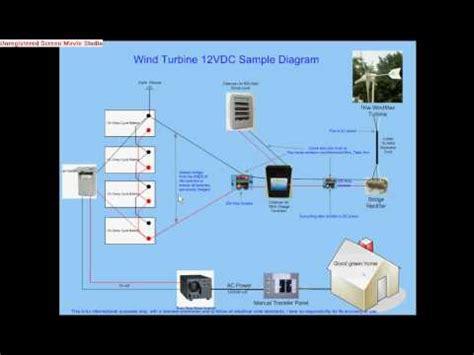 convert  wind turbine    connect