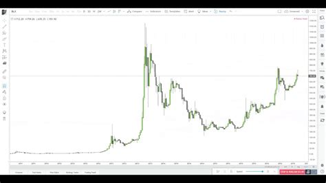 For example, since bitstamp has different exchanges going on than coinbase pro, each of these exchanges will show a different. bitcoin historical price action is pure art - YouTube