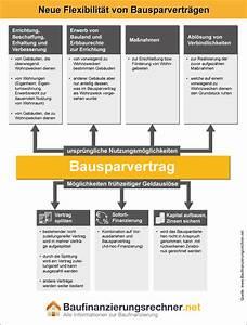 Bausparvertrag Finanzierung Immobilie : bausparvertrag f r modernisierungszwecke einsetzen ~ Lizthompson.info Haus und Dekorationen
