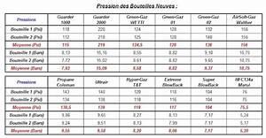 Prix Bouteille De Gaz Leclerc : unit tactique d 39 airsoft 38 le gaz de nos machines ~ Dailycaller-alerts.com Idées de Décoration