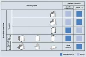 Geberit Gis System Preise : geberit installationssysteme die basis moderner sanit rinstallationen ais ~ Frokenaadalensverden.com Haus und Dekorationen