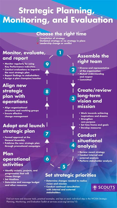 strategic planning infographic world scouting
