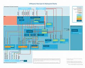 Network Ports Diagram For Vmware Horizon 6 1 1