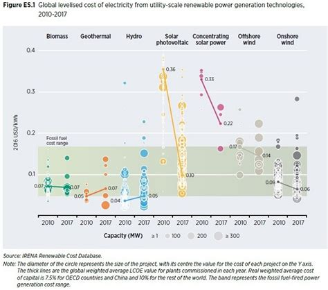 Солнечные и ветровые электростанции способны оказывать системные услуги не хуже чем традиционная энергетика renen