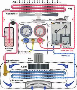 How A Car Works Diagram How Car Air Conditioning Works