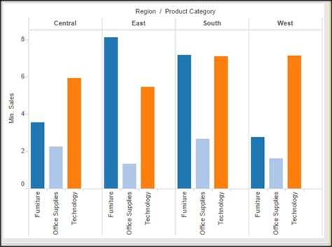 Tableau Tip Space Between Groups Of Bars In Bar Charts