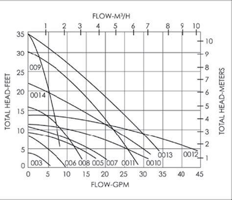 pump capacities  gpm  water delivery rates