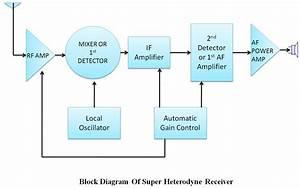 Super Heterodyne Am Receivers
