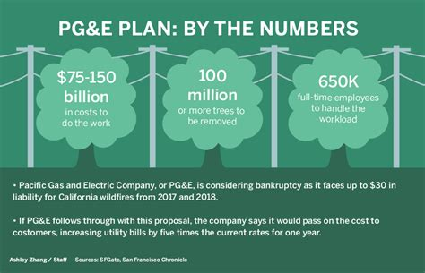 pge estimates costs      wildfire court order