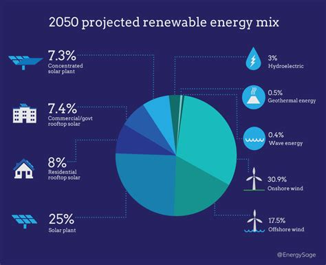 2017 Examples Of Renewable Resources