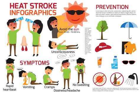 Heat Stroke Injury Archives