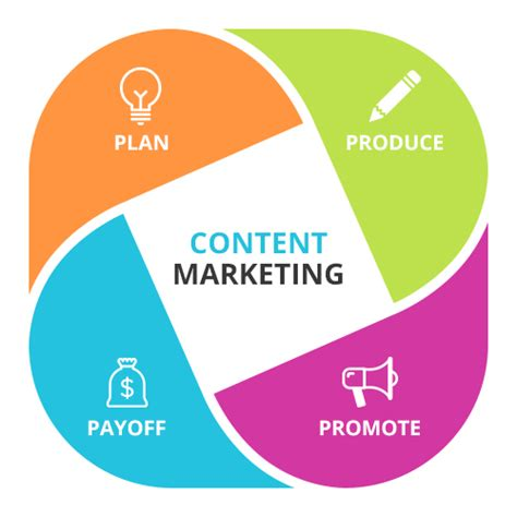 Content Marketing Course by Content Marketing Course In Mohali Content Writing