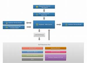 Arisity 3m Cogent Helpdesk System Workflow Diagram