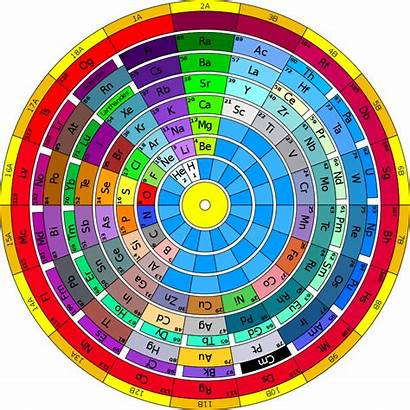 Periodic Elements Svg Table Ring Four Science