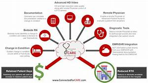 Telemedicine  It U0026 39 S About The Workflow - Curatess