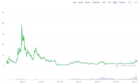 It expects the following values in the future Bitcoin Cash Price Prediction for 2025 & 2030: Trying to ...
