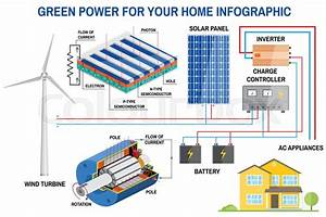 Solar Panel And Wind Power Generation System For Home